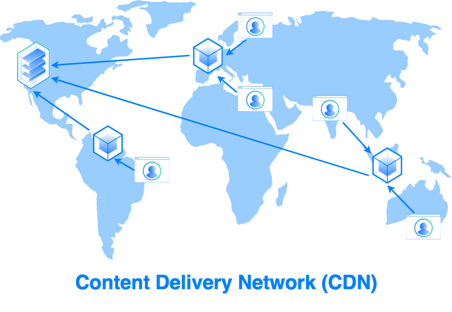 CDN – Speed up for your global visitors